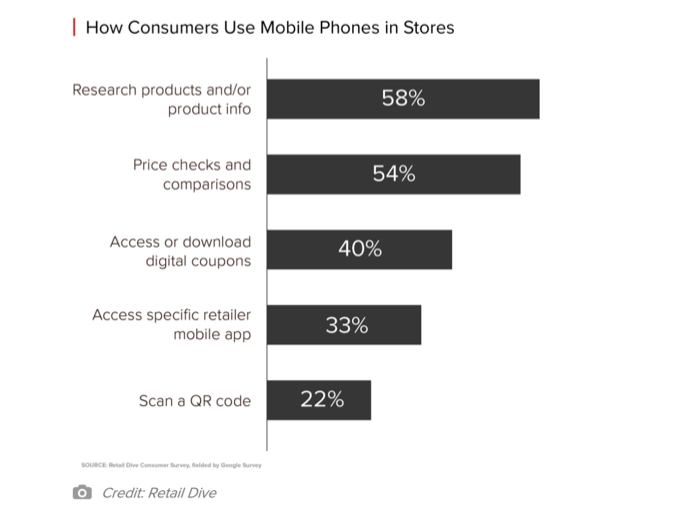 How Consumers Use Mobile Phones